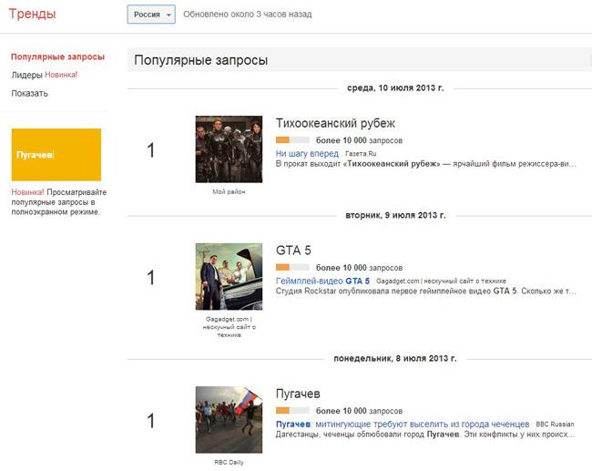 Google Trends Россия